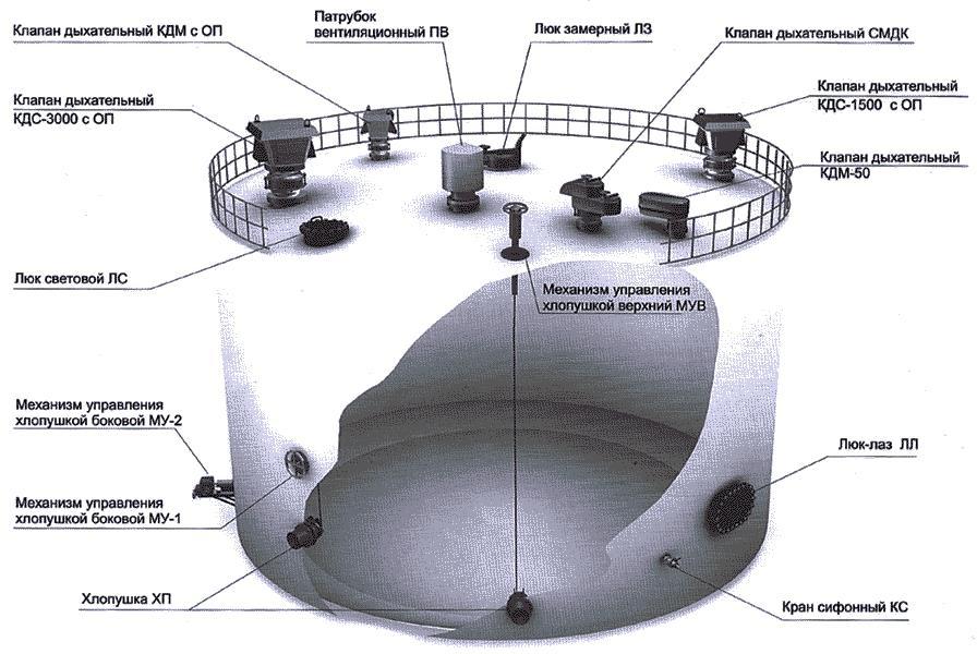 Резервуарный парк сконструирован по проекту, отвечающему всем строительным и техническим нормам. Каждый резервуар покрыт антикоррозионным покрытием, исключающим загрязнения авиатоплива во время проведения технологических операций или во время длительного хранения.